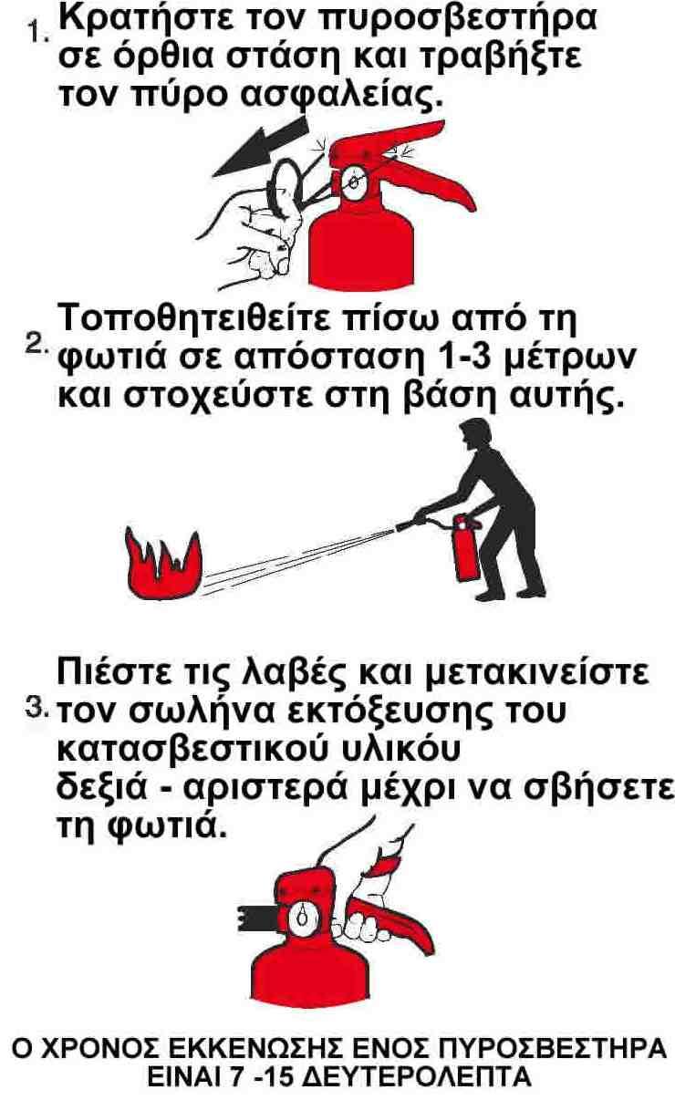 Οδηγίες χρήσεως πυροσβεστήρα