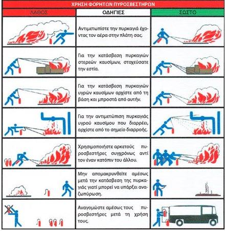 Χρήση-πυροσβεστήρα 2
